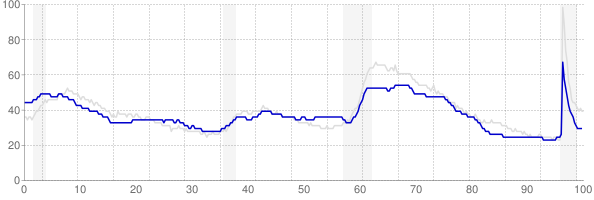 Arkansas monthly unemployment rate chart from 1990 to May 2021